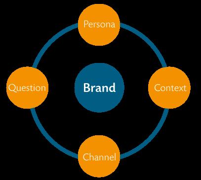 EarlyBridge_Customer_Engagement_Model